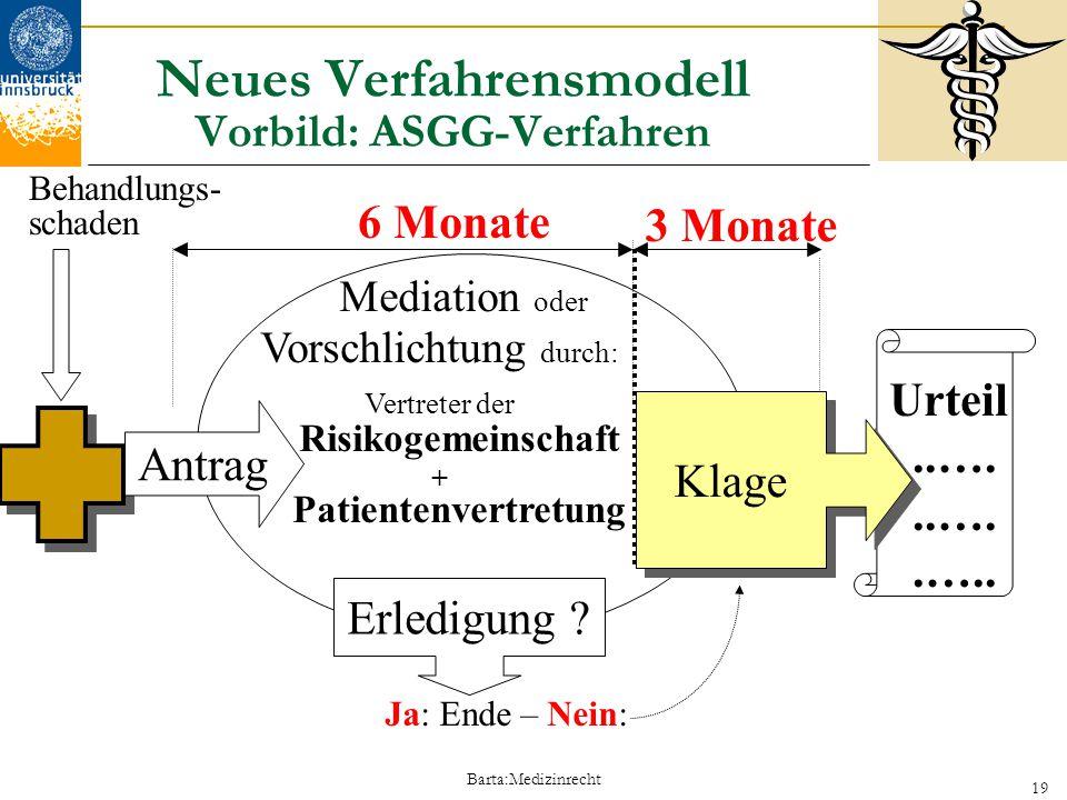 Barta:Medizinrecht 19 Behandlungs- schaden Antrag 6 Monate 3 Monate Erledigung ? Klage Urteil..…..….. Neues Verfahrensmodell Vorbild: ASGG-Verfahren M