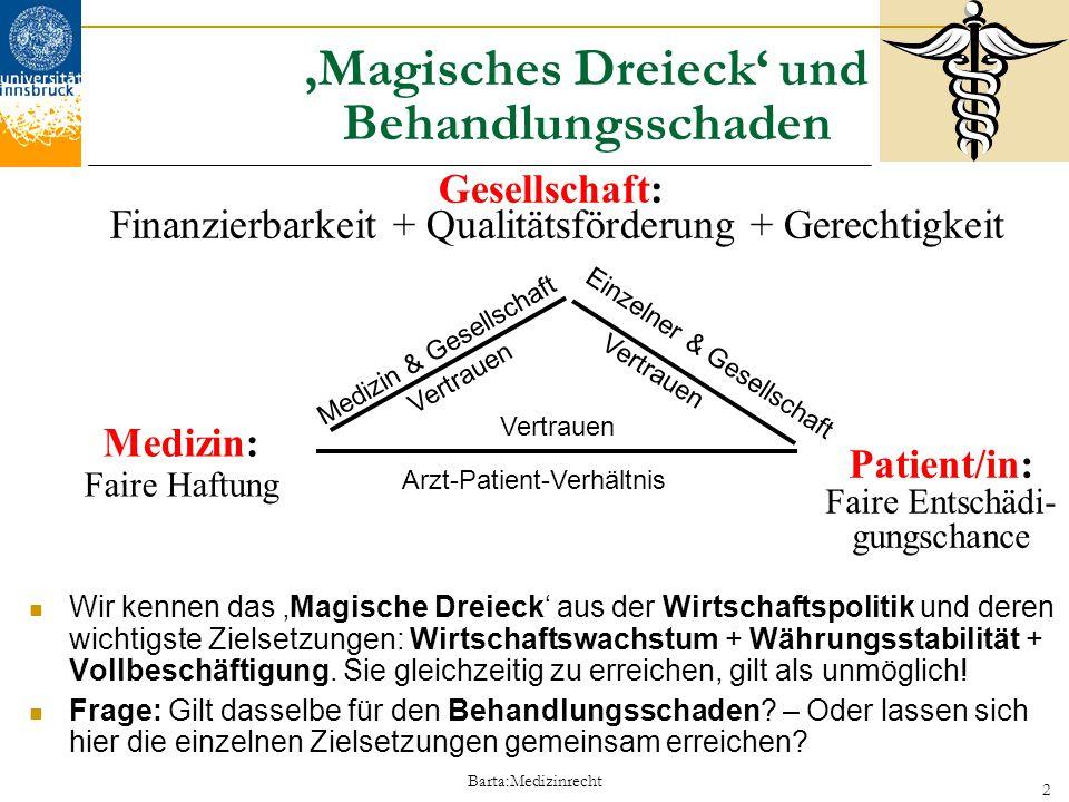 Barta:Medizinrecht 2 'Magisches Dreieck' und Behandlungsschaden Wir kennen das 'Magische Dreieck' aus der Wirtschaftspolitik und deren wichtigste Ziel