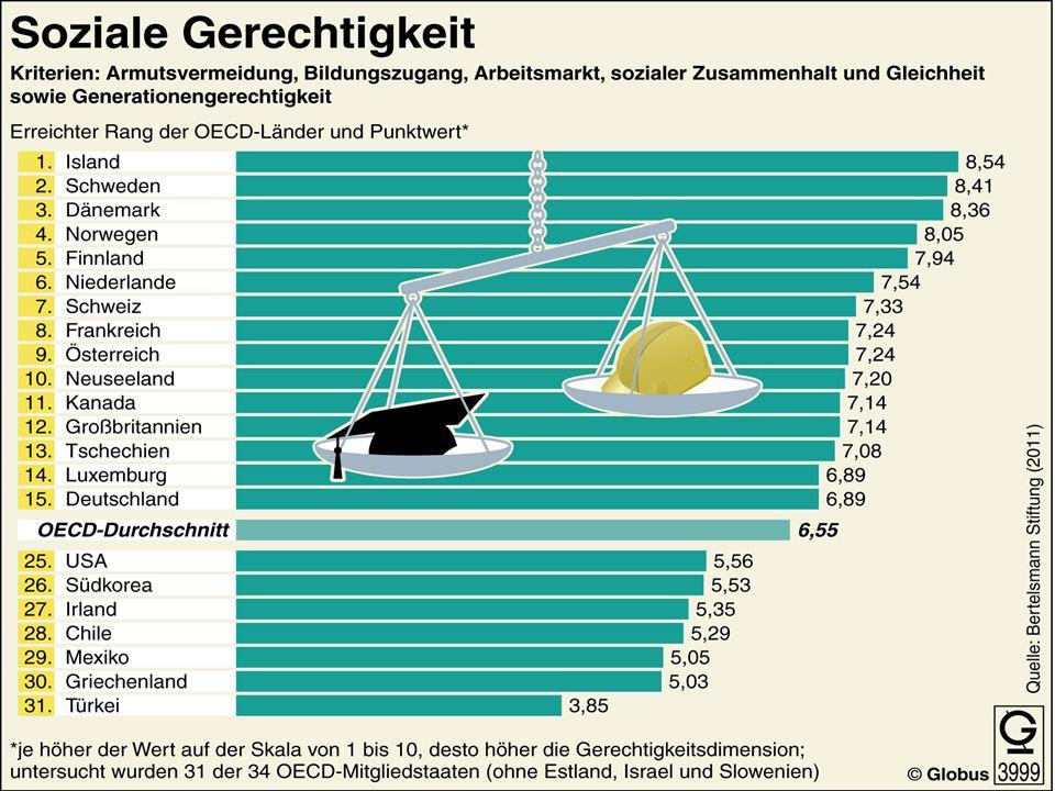 Finanzierungselemente   Steuern auf alle Einkommensarten ab dem ersten Euro   Einzusparende Sozialleistungen   Geringere Staatsausgaben   Umbau des Steuersystems   Multiplikationsprozesse Garantiertes Grundeinkommen