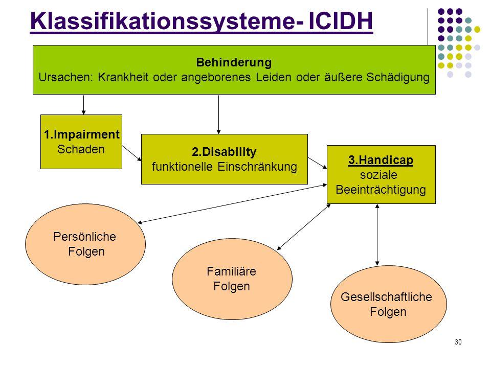 30 Klassifikationssysteme- ICIDH Behinderung Ursachen: Krankheit oder angeborenes Leiden oder äußere Schädigung 1.Impairment Schaden 2.Disability funk