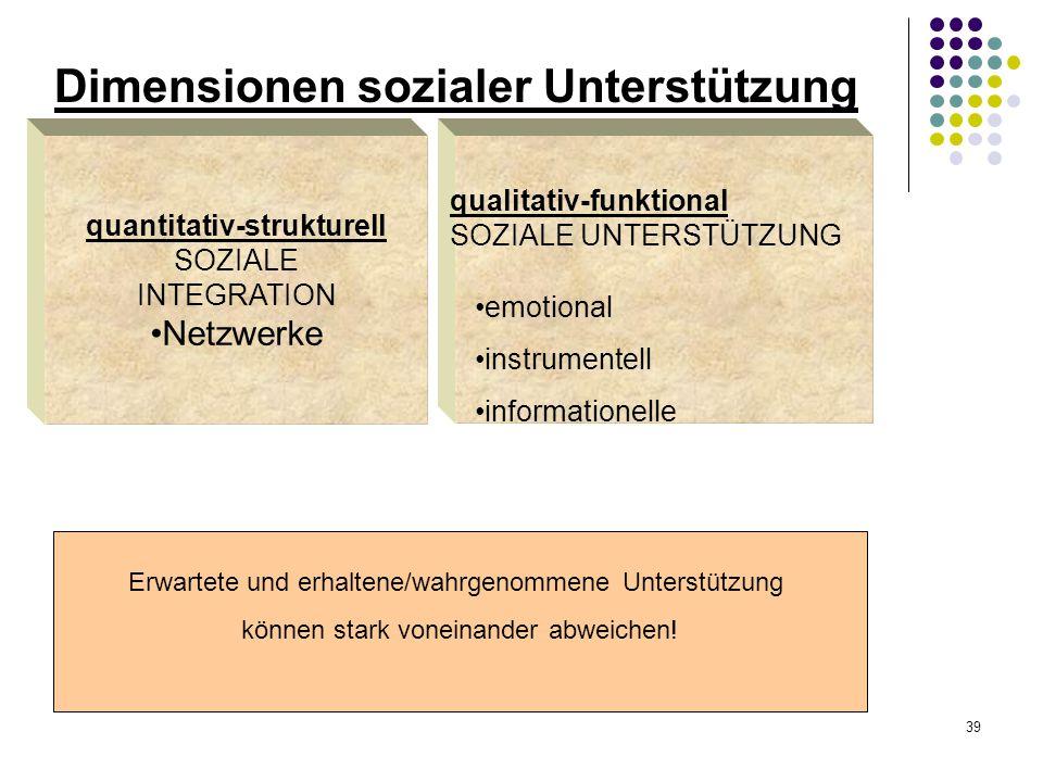 39 Dimensionen sozialer Unterstützung quantitativ-strukturell SOZIALE INTEGRATION Netzwerke emotional instrumentell informationelle qualitativ-funktio
