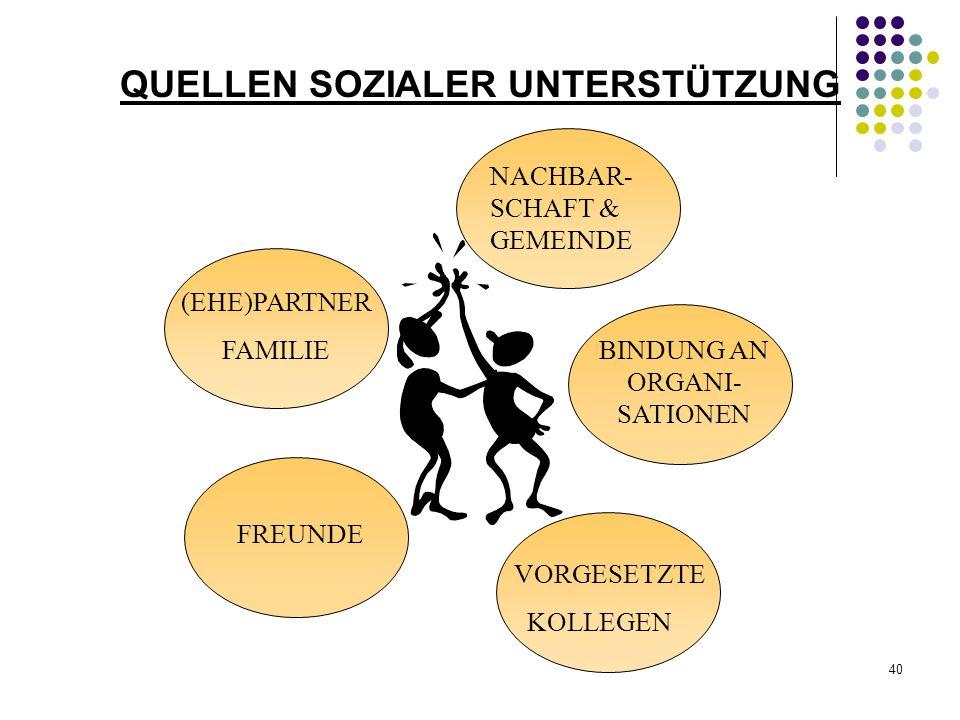 40 QUELLEN SOZIALER UNTERSTÜTZUNG (EHE)PARTNER FAMILIE FREUNDE NACHBAR- SCHAFT & GEMEINDE VORGESETZTE KOLLEGEN BINDUNG AN ORGANI- SATIONEN
