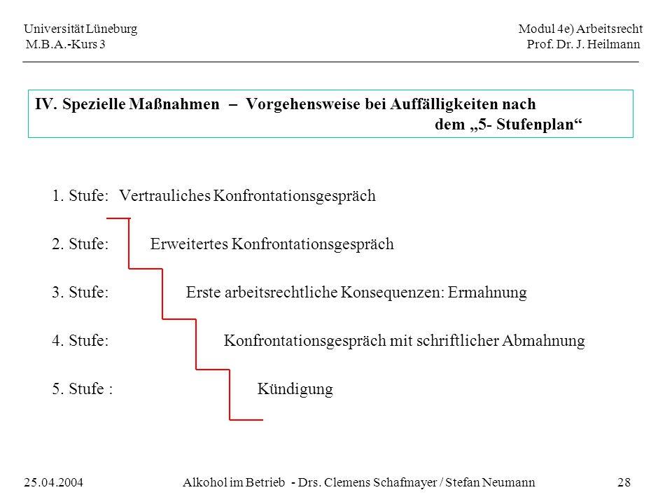 Universität Lüneburg Modul 4e) Arbeitsrecht M.B.A.-Kurs 3 Prof. Dr. J. Heilmann 28Alkohol im Betrieb - Drs. Clemens Schafmayer / Stefan Neumann25.04.2
