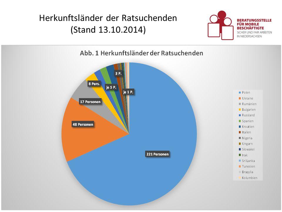 Herkunftsländer der Ratsuchenden (Stand 13.10.2014) Copyright by Beratungsstelle für mobile Beschäftigte /Dr. Zentner