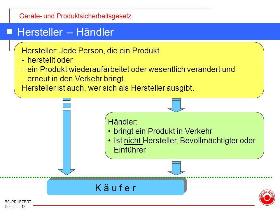 Geräte- und Produktsicherheitsgesetz BG-PRÜFZERT © 2005 12 Hersteller – Händler Hersteller: Jede Person, die ein Produkt -herstellt oder -ein Produkt
