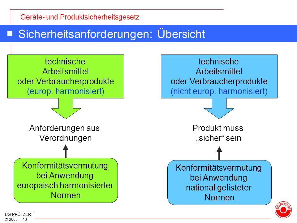 Geräte- und Produktsicherheitsgesetz BG-PRÜFZERT © 2005 13 Sicherheitsanforderungen: Übersicht technische Arbeitsmittel oder Verbraucherprodukte (euro