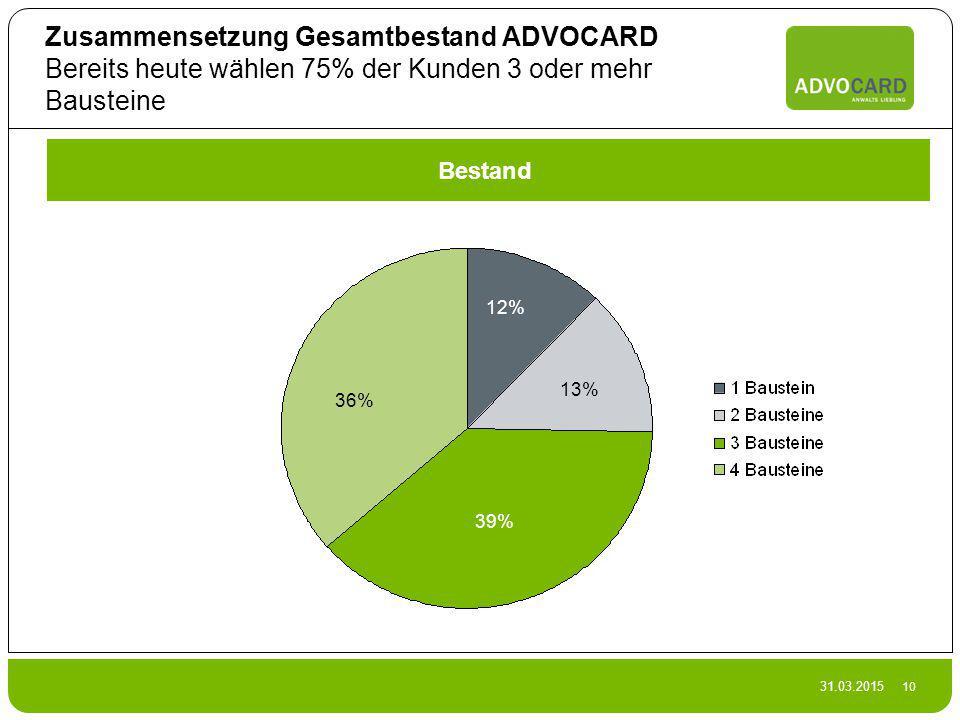 31.03.2015 10 Zusammensetzung Gesamtbestand ADVOCARD Bereits heute wählen 75% der Kunden 3 oder mehr Bausteine Bestand 36% 39% 13% 12%