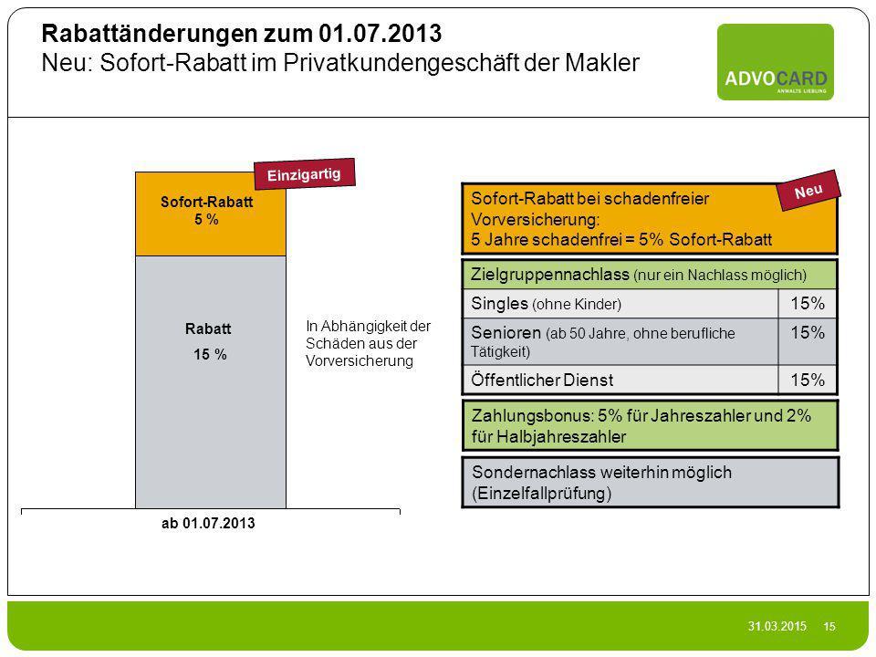 31.03.2015 15 Rabattänderungen zum 01.07.2013 Neu: Sofort-Rabatt im Privatkundengeschäft der Makler Zielgruppennachlass (nur ein Nachlass möglich) Sin