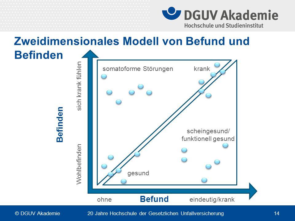 Zweidimensionales Modell von Befund und Befinden Befund somatoforme Störungenkrank gesund scheingesund/ funktionell gesund sich krank fühlen Wohlbefin