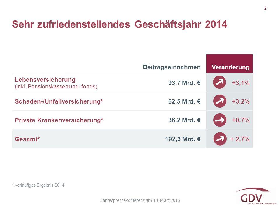 Sehr zufriedenstellendes Geschäftsjahr 2014 2 * vorläufiges Ergebnis 2014 BeitragseinnahmenVeränderung Lebensversicherung (inkl. Pensionskassen und -f