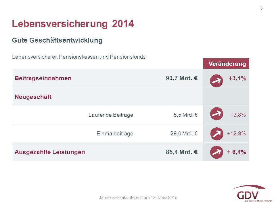 Jahrespressekonferenz am 13. März 2015 Lebensversicherung 2014 3 Gute Geschäftsentwicklung Beitragseinnahmen93,7 Mrd. €+3,1% Neugeschäft Laufende Beit