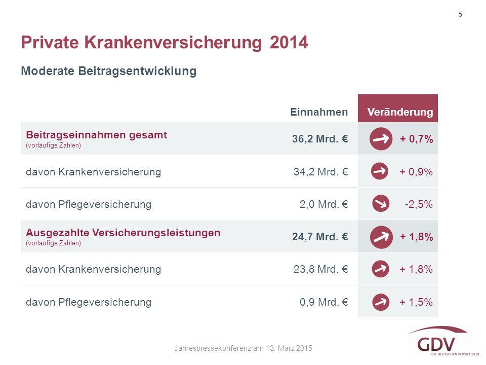 Jahrespressekonferenz am 13. März 2015 Private Krankenversicherung 2014 5 Moderate Beitragsentwicklung EinnahmenVeränderung Beitragseinnahmen gesamt (