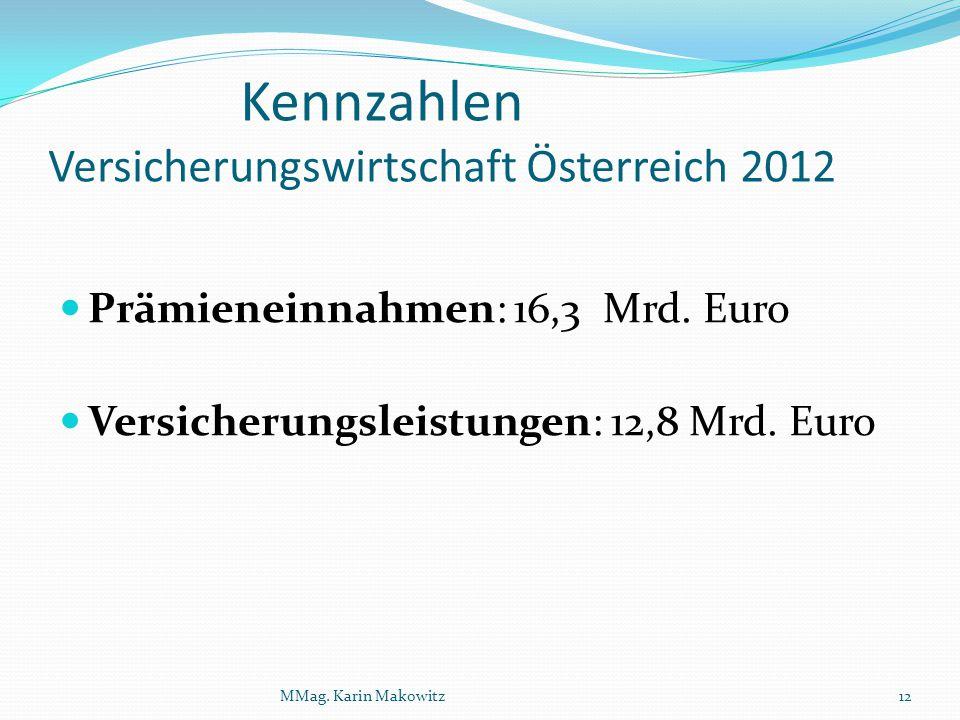 Kennzahlen Versicherungswirtschaft Österreich 2012 Prämieneinnahmen: 16,3 Mrd. Euro Versicherungsleistungen: 12,8 Mrd. Euro MMag. Karin Makowitz12