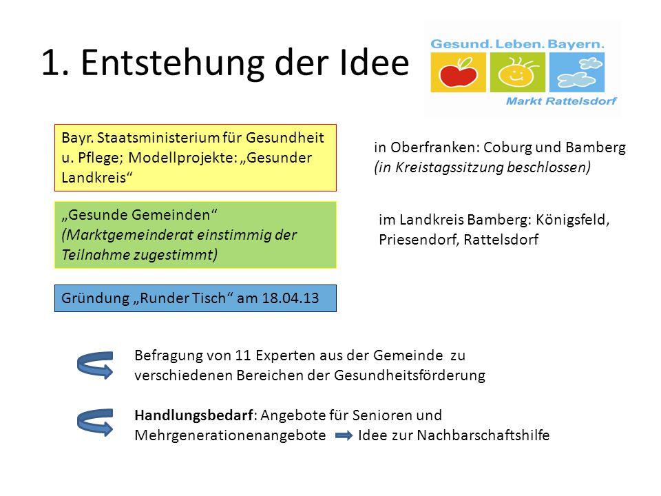 """1. Entstehung der Idee """"Gesunde Gemeinden"""" (Marktgemeinderat einstimmig der Teilnahme zugestimmt) in Oberfranken: Coburg und Bamberg (in Kreistagssitz"""