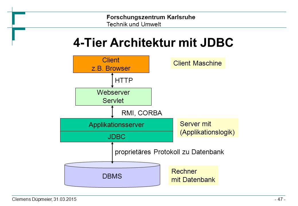 Forschungszentrum Karlsruhe Technik und Umwelt Clemens Düpmeier, 31.03.2015- 47 - 4-Tier Architektur mit JDBC Applikationsserver JDBC DBMS Client Maschine Rechner mit Datenbank proprietäres Protokoll zu Datenbank Client z.B.