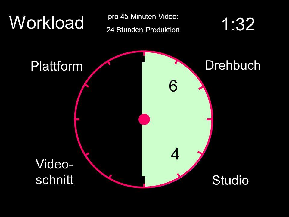 Workload pro 45 Minuten Video: 6 Drehbuch 4 Studio 10 Video- schnitt 4 Plattform 1:32 24 Stunden Produktion