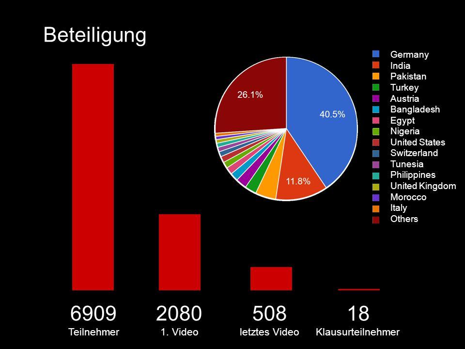 6909 Teilnehmer 2080 1.