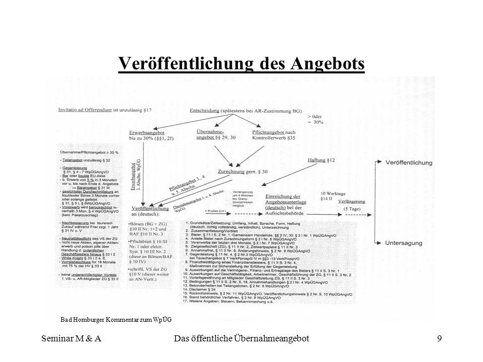 Seminar M & ADas öffentliche Übernahmeangebot8 Der Angebotsverlauf - Übersicht Bad Homburger Kommentar zum WpÜG