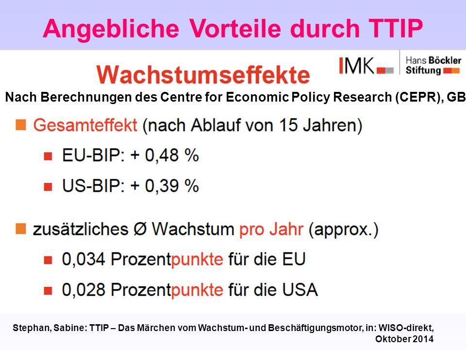 Angebliche Vorteile durch TTIP Nach Berechnungen des Centre for Economic Policy Research (CEPR), GB Stephan, Sabine: TTIP – Das Märchen vom Wachstum-
