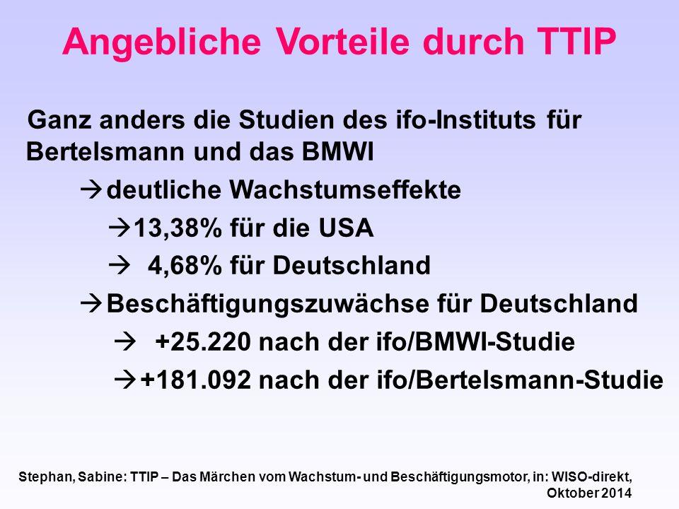 Angebliche Vorteile durch TTIP Ganz anders die Studien des ifo-Instituts für Bertelsmann und das BMWI  deutliche Wachstumseffekte  13,38% für die US