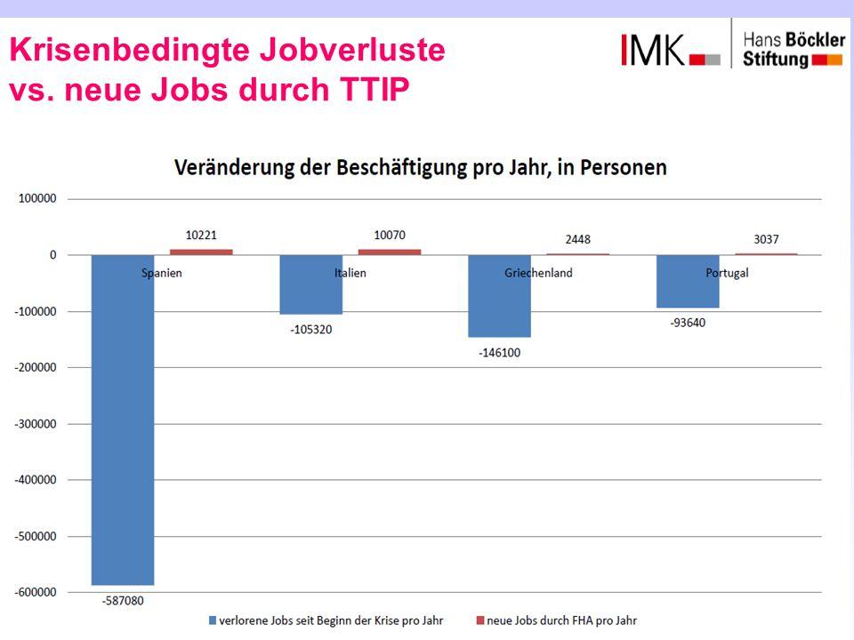 Krisenbedingte Jobverluste vs. neue Jobs durch TTIP