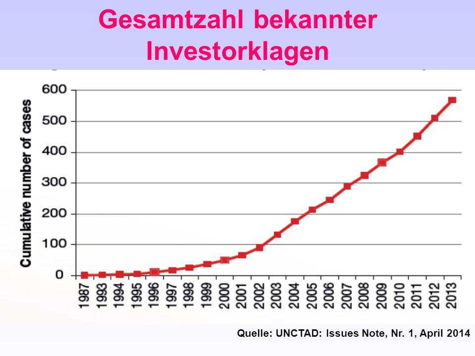Gesamtzahl bekannter Investorklagen Quelle: UNCTAD: Issues Note, Nr. 1, April 2014