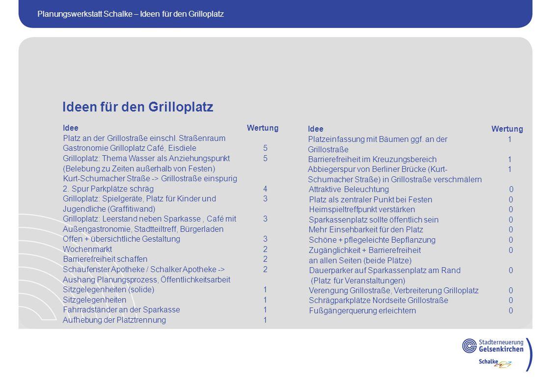 Planungswerkstatt Schalke – Ideen für den Grilloplatz Ideen für den Grilloplatz IdeeWertung Platz an der Grillostraße einschl.