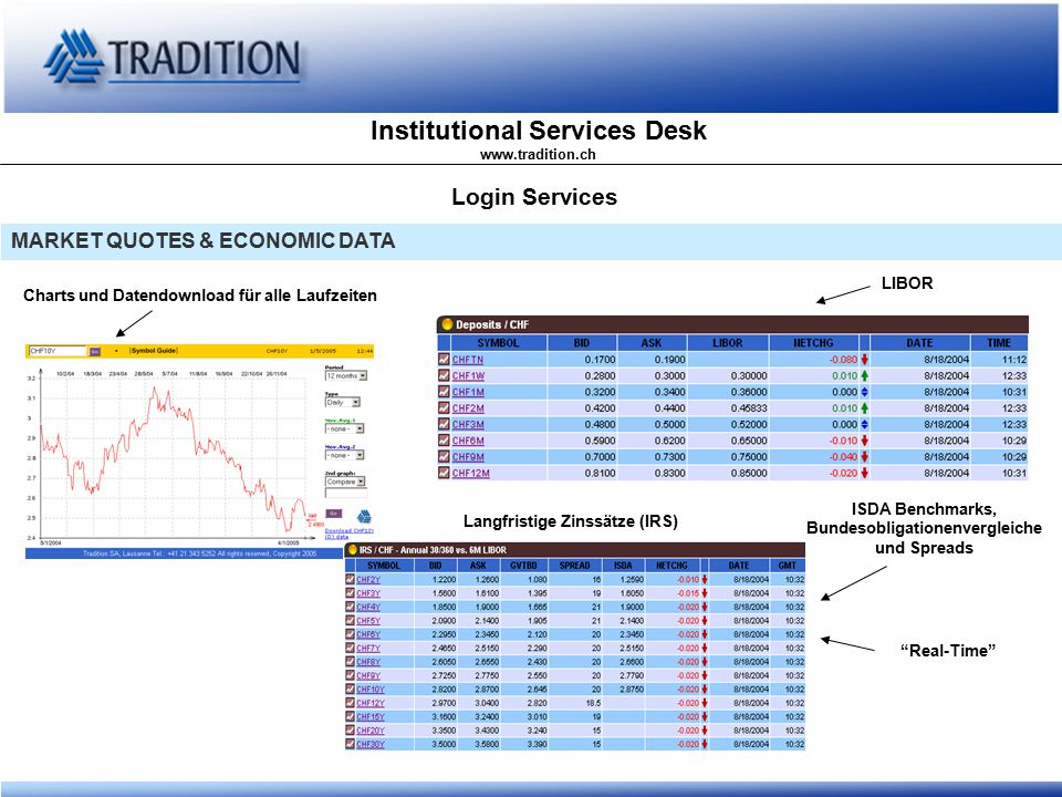 "Institutional Services Desk www.tradition.ch Login Services MARKET QUOTES & ECONOMIC DATA Charts und Datendownload für alle Laufzeiten ""Real-Time"" LIB"