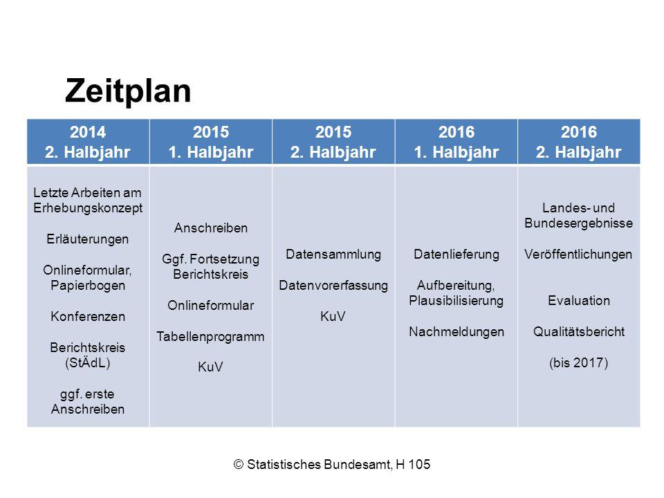 Zeitplan © Statistisches Bundesamt, H 105 2014 2. Halbjahr 2015 1. Halbjahr 2015 2. Halbjahr 2016 1. Halbjahr 2016 2. Halbjahr Letzte Arbeiten am Erhe
