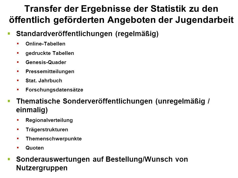  Standardveröffentlichungen (regelmäßig)  Online-Tabellen  gedruckte Tabellen  Genesis-Quader  Pressemitteilungen  Stat. Jahrbuch  Forschungsda