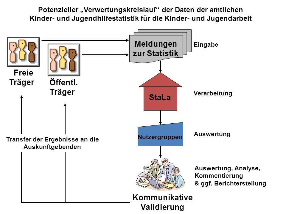 Meldungen zur Statistik StaLa Öffentl. Träger Nutzergruppen Verarbeitung Auswertung Auswertung, Analyse, Kommentierung & ggf. Berichterstellung Kommun