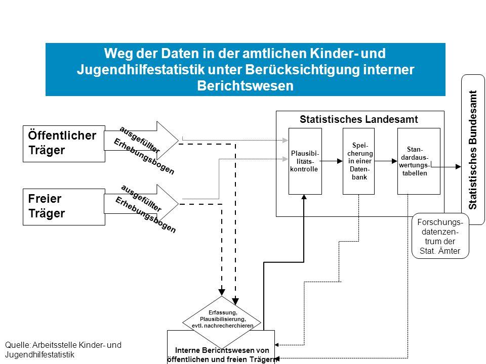 Interne Berichtswesen von öffentlichen und freien Trägern Statistisches Landesamt Plausibi- litäts- kontrolle Spei- cherung in einer Daten- bank Stan-