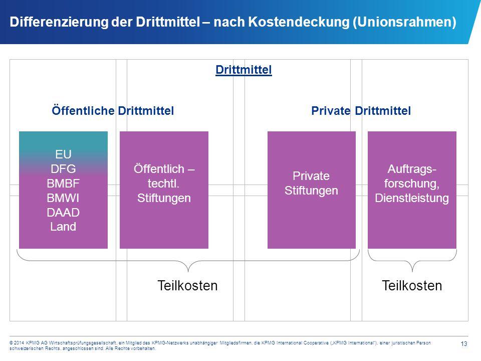 """13 © 2014 KPMG AG Wirtschaftsprüfungsgesellschaft, ein Mitglied des KPMG-Netzwerks unabhängiger Mitgliedsfirmen, die KPMG International Cooperative ("""""""