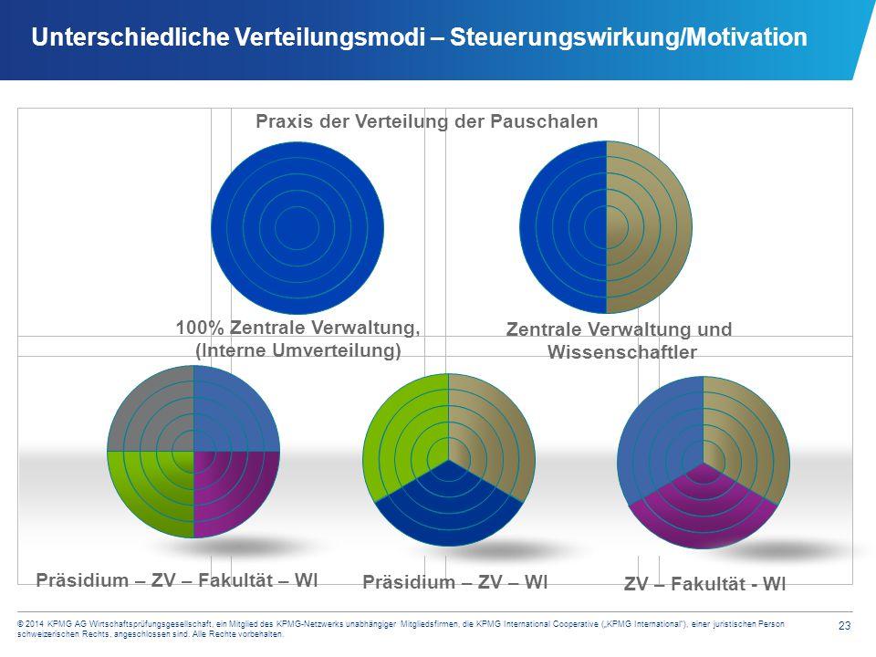 """23 © 2014 KPMG AG Wirtschaftsprüfungsgesellschaft, ein Mitglied des KPMG-Netzwerks unabhängiger Mitgliedsfirmen, die KPMG International Cooperative ("""""""