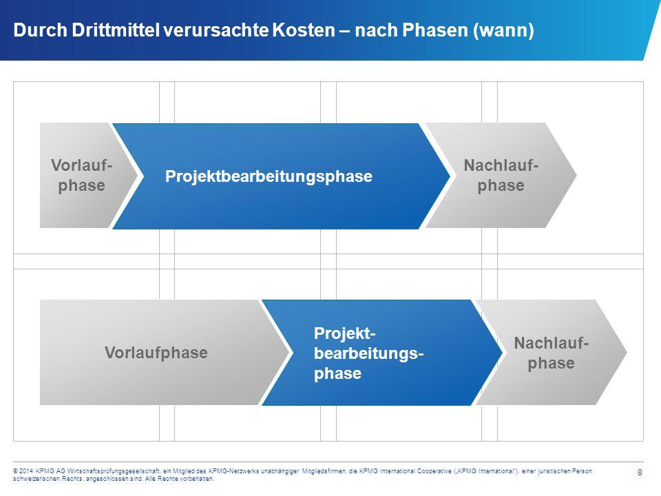 """19 © 2014 KPMG AG Wirtschaftsprüfungsgesellschaft, ein Mitglied des KPMG-Netzwerks unabhängiger Mitgliedsfirmen, die KPMG International Cooperative (""""KPMG International ), einer juristischen Person schweizerischen Rechts, angeschlossen sind."""