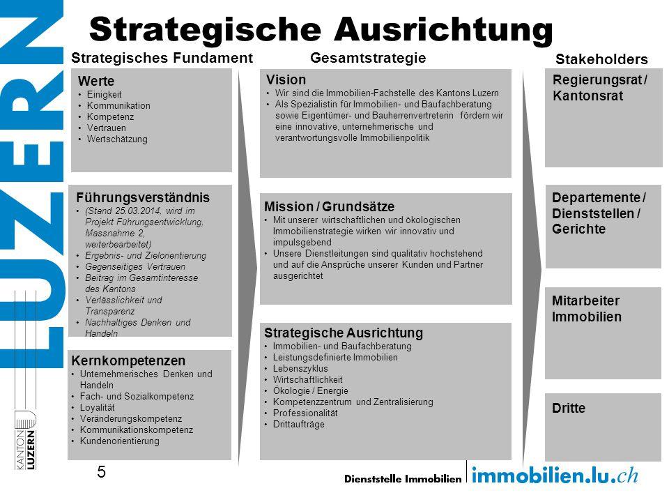 Strategische Ausrichtung 5 Werte Einigkeit Kommunikation Kompetenz Vertrauen Wertschätzung Kernkompetenzen Unternehmerisches Denken und Handeln Fach-
