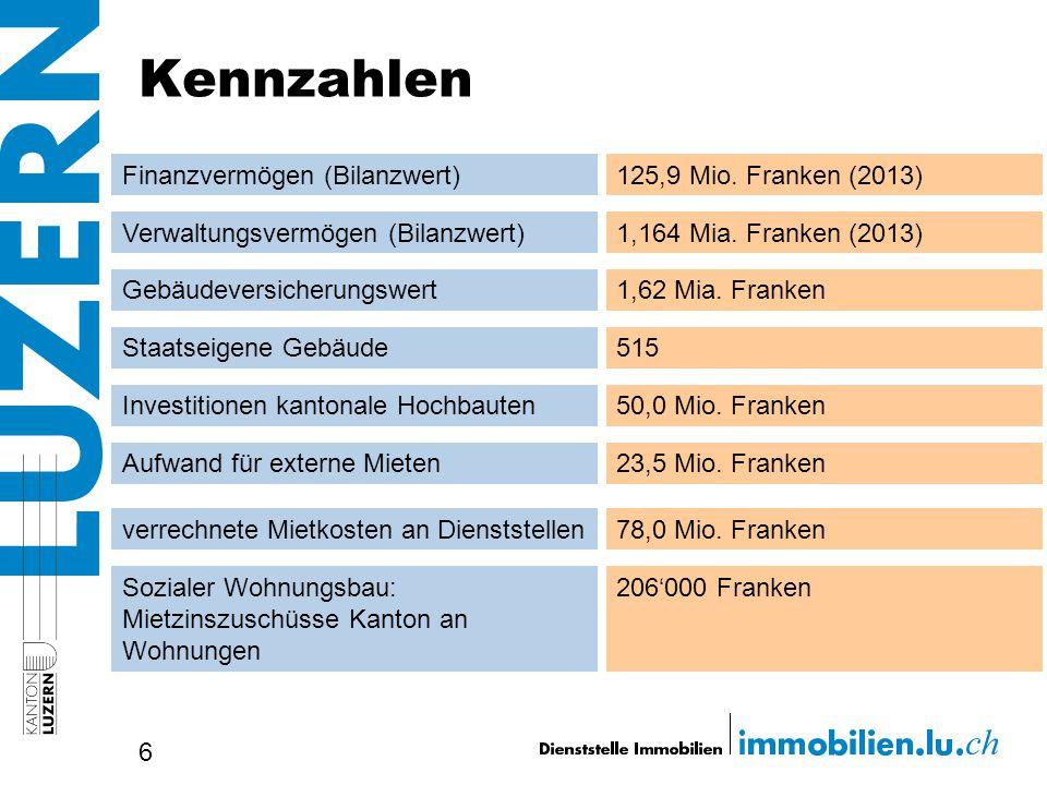 Kennzahlen 6 Finanzvermögen (Bilanzwert) Verwaltungsvermögen (Bilanzwert) Gebäudeversicherungswert Staatseigene Gebäude Investitionen kantonale Hochba