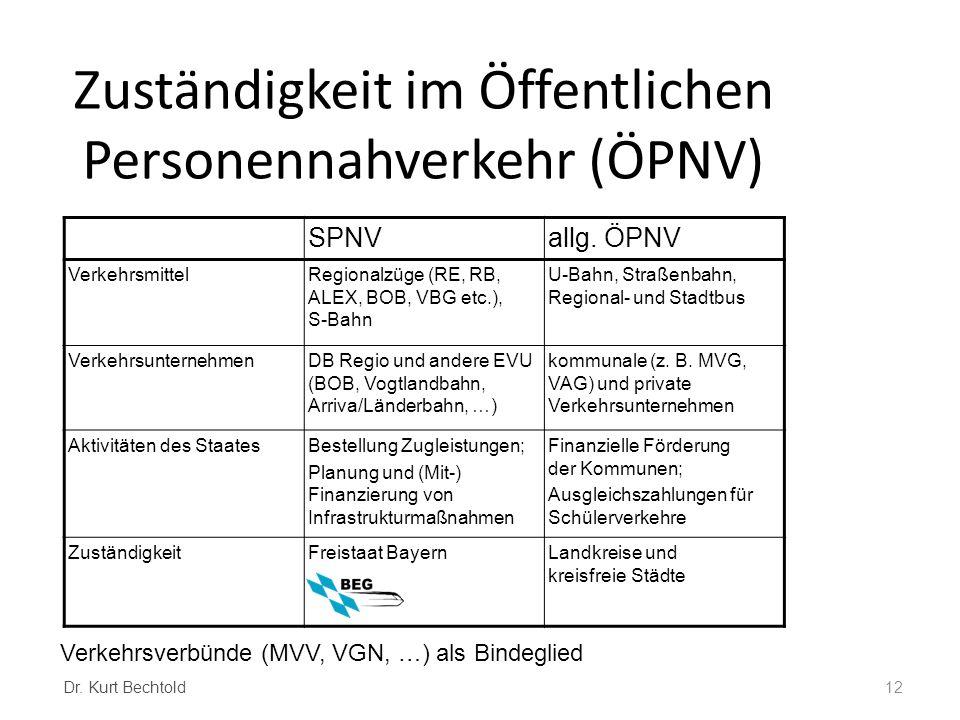Zuständigkeit im Öffentlichen Personennahverkehr (ÖPNV) SPNVallg. ÖPNV VerkehrsmittelRegionalzüge (RE, RB, ALEX, BOB, VBG etc.), S-Bahn U-Bahn, Straße