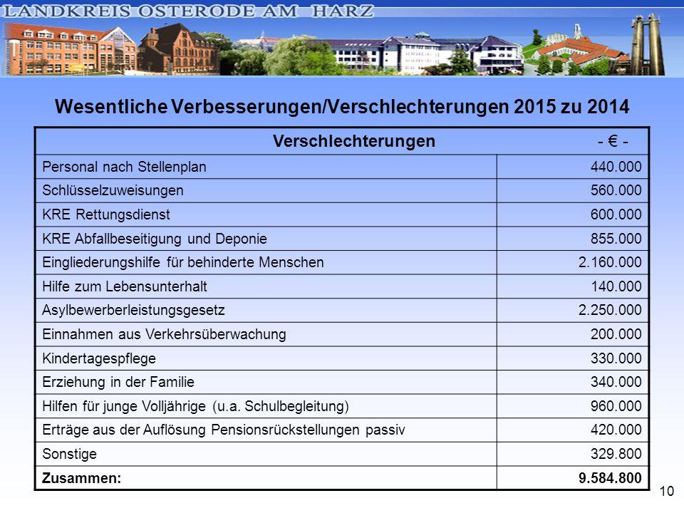 10 Wesentliche Verbesserungen/Verschlechterungen 2015 zu 2014 Verschlechterungen - € - Personal nach Stellenplan440.000 Schlüsselzuweisungen560.000 KR
