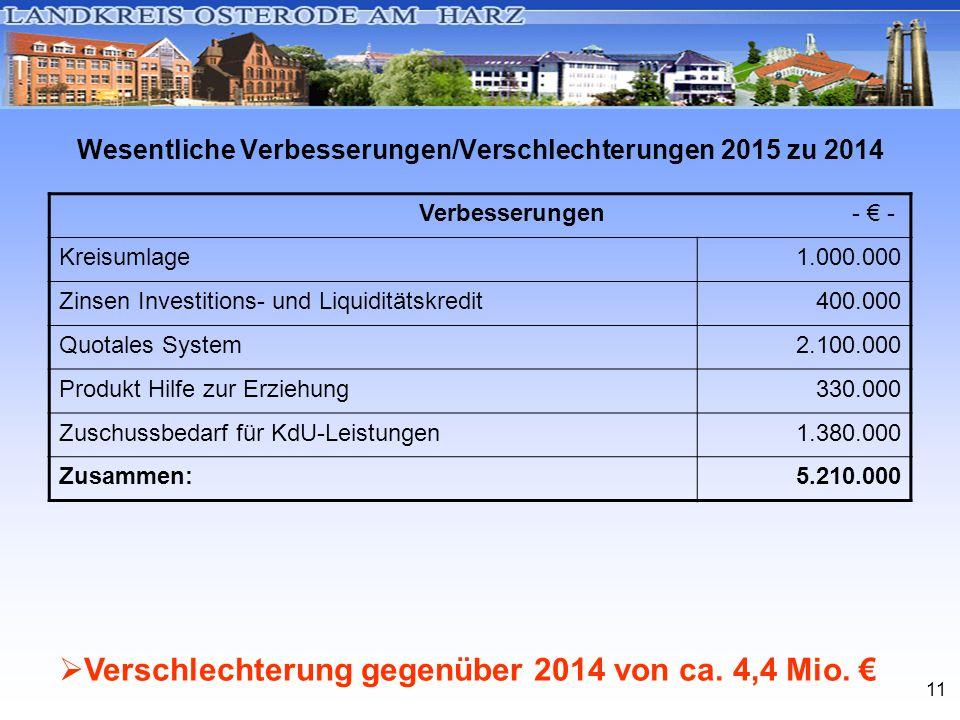 11 Wesentliche Verbesserungen/Verschlechterungen 2015 zu 2014 Verbesserungen - € - Kreisumlage1.000.000 Zinsen Investitions- und Liquiditätskredit400.