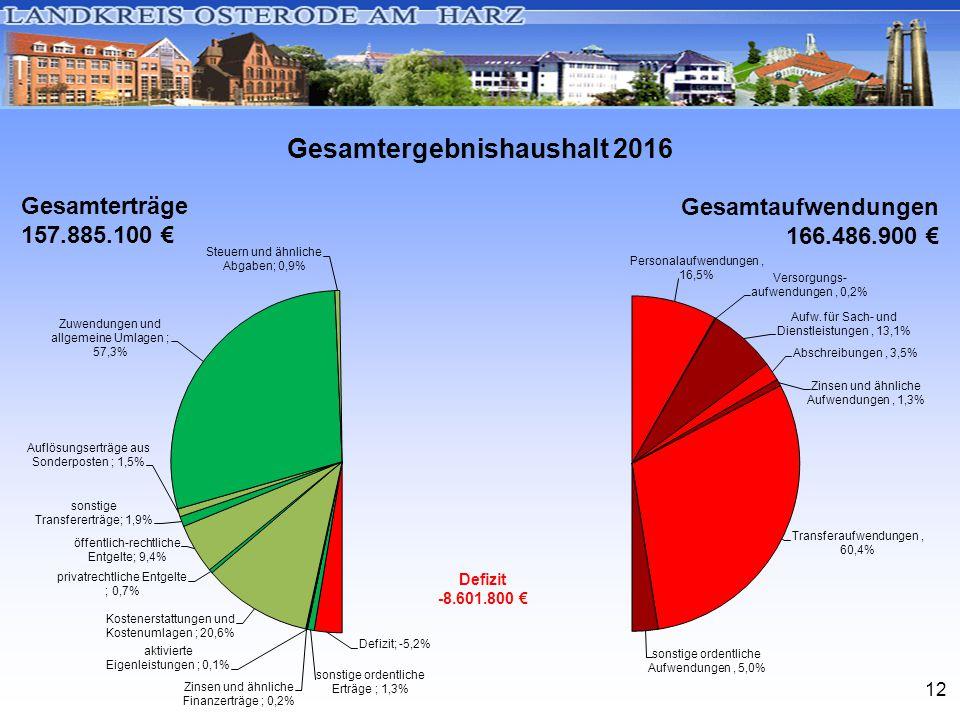 12 Gesamtergebnishaushalt 2016 Gesamterträge 157.885.100 € Gesamtaufwendungen 166.486.900 € Defizit -8.601.800 €