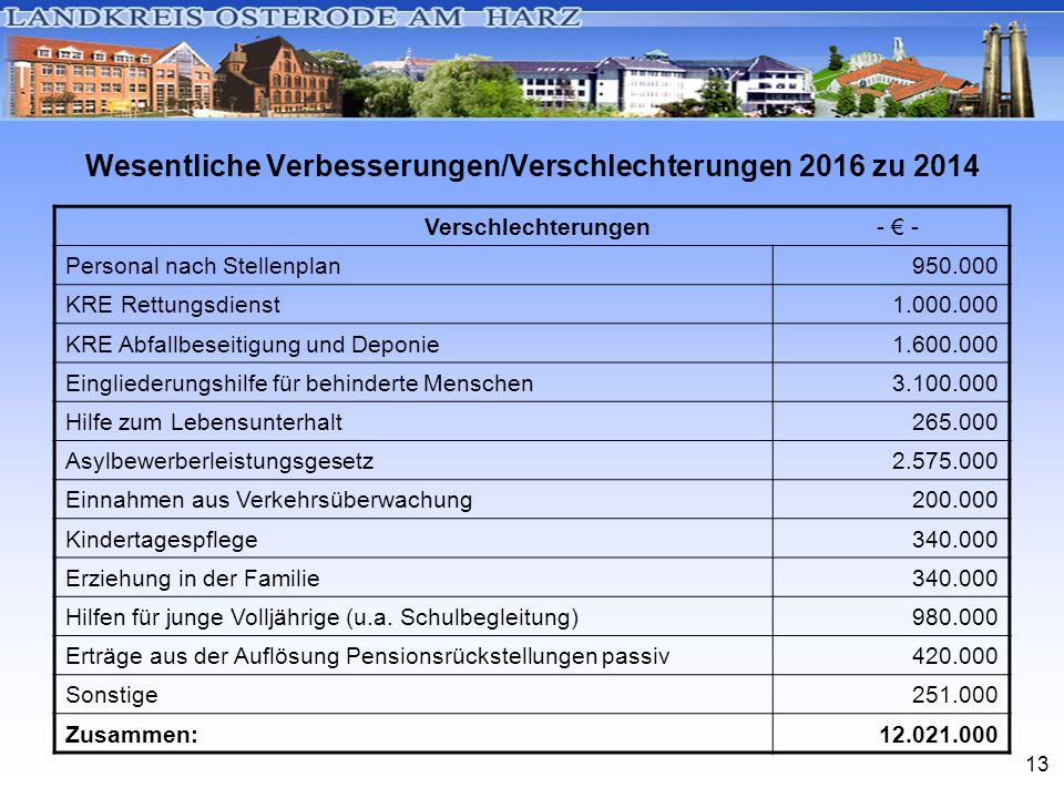 13 Wesentliche Verbesserungen/Verschlechterungen 2016 zu 2014 Verschlechterungen - € - Personal nach Stellenplan950.000 KRE Rettungsdienst1.000.000 KR