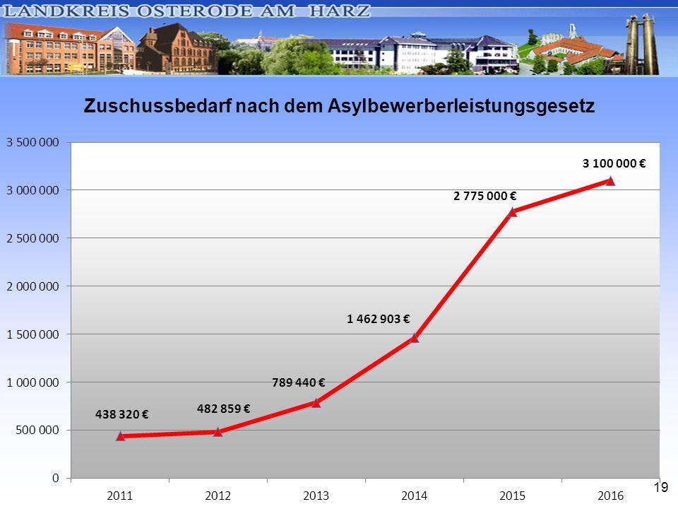 19 Zuschussbedarf nach dem Asylbewerberleistungsgesetz