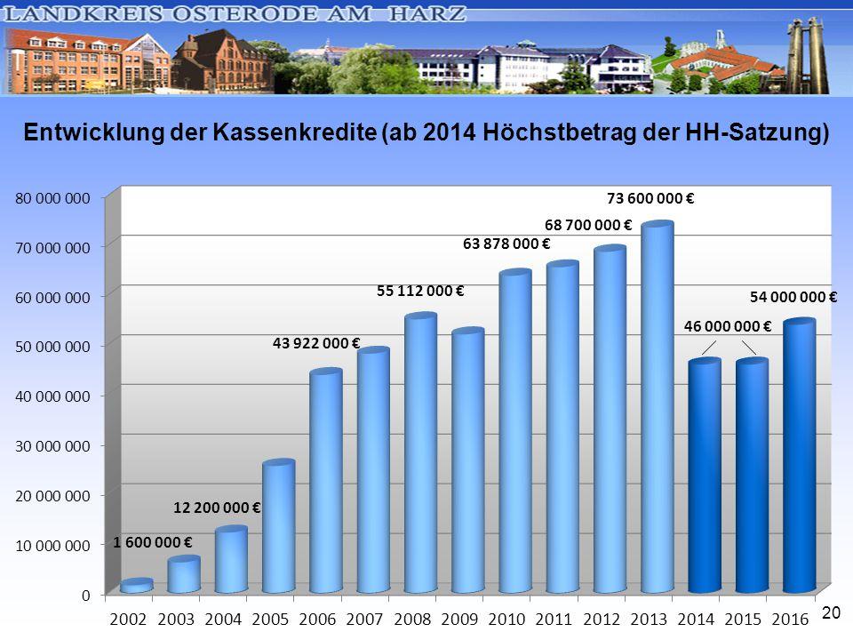 20 Entwicklung der Kassenkredite (ab 2014 Höchstbetrag der HH-Satzung)