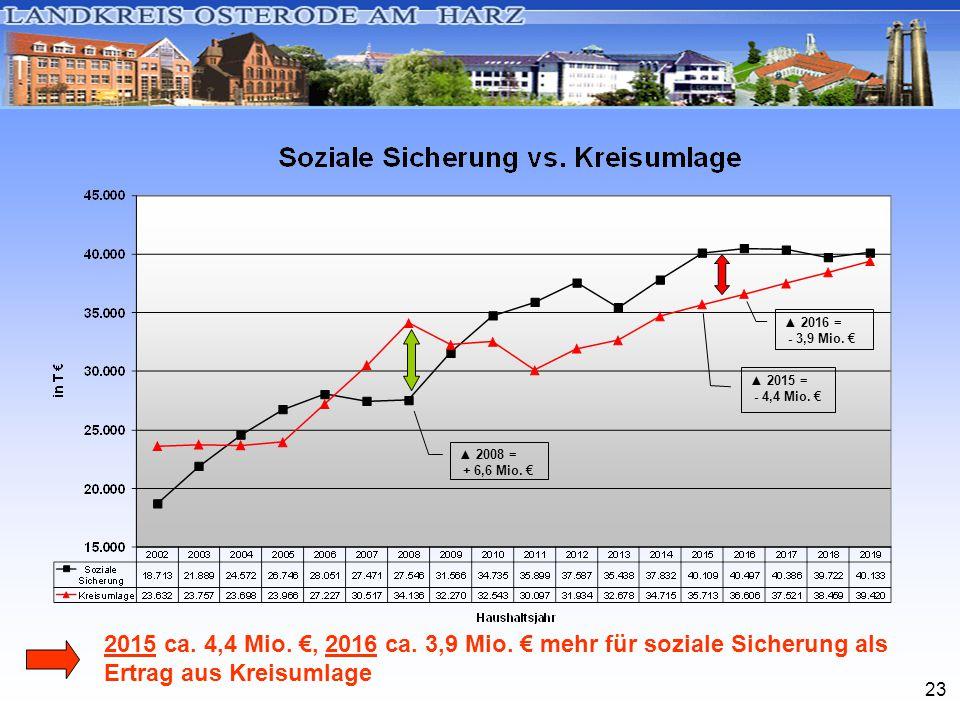 23 2015 ca. 4,4 Mio. €, 2016 ca. 3,9 Mio. € mehr für soziale Sicherung als Ertrag aus Kreisumlage ▲ 2016 = - 3,9 Mio. € ▲ 2008 = + 6,6 Mio. € ▲ 2015 =
