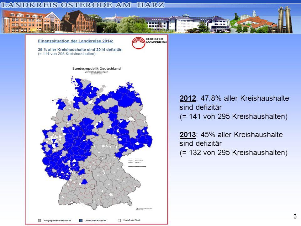 3 2012: 47,8% aller Kreishaushalte sind defizitär (= 141 von 295 Kreishaushalten) 2013: 45% aller Kreishaushalte sind defizitär (= 132 von 295 Kreisha