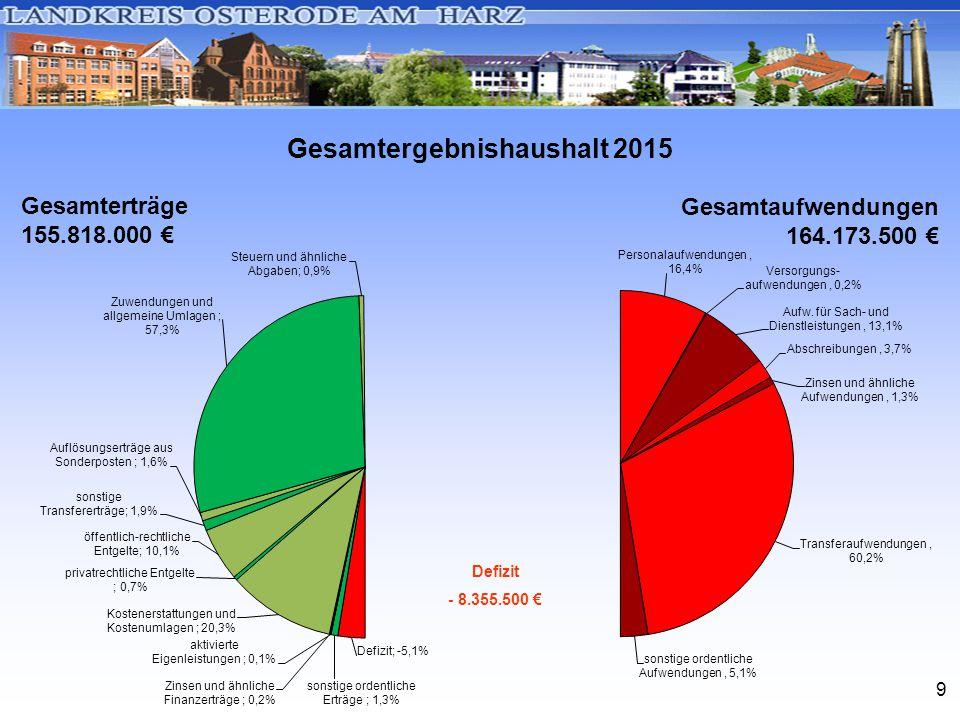 9 Gesamtergebnishaushalt 2015 Gesamterträge 155.818.000 € Gesamtaufwendungen 164.173.500 € Defizit - 8.355.500 €