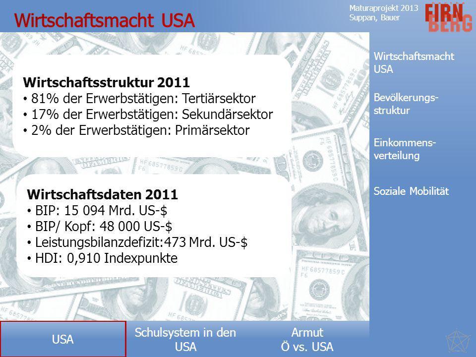Armut Ö vs. USA Schulsystem in den USA Maturaprojekt 2013 Suppan, Bauer Wirtschaftsmacht USA Bevölkerungs- struktur Einkommens- verteilung Soziale Mob