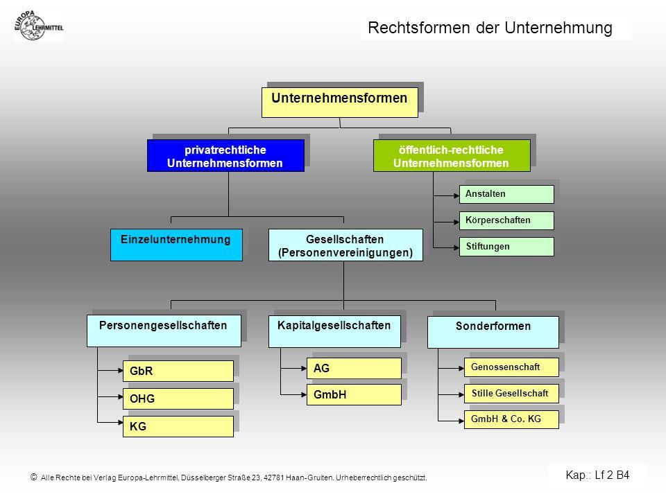 © Alle Rechte bei Verlag Europa-Lehrmittel, Düsselberger Straße 23, 42781 Haan-Gruiten. Urheberrechtlich geschützt. Rechtsformen der Unternehmung Unte