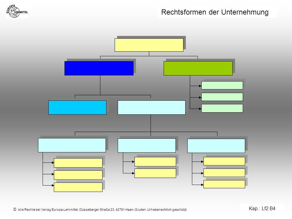 © Alle Rechte bei Verlag Europa-Lehrmittel, Düsselberger Straße 23, 42781 Haan-Gruiten. Urheberrechtlich geschützt. Rechtsformen der Unternehmung Kap.